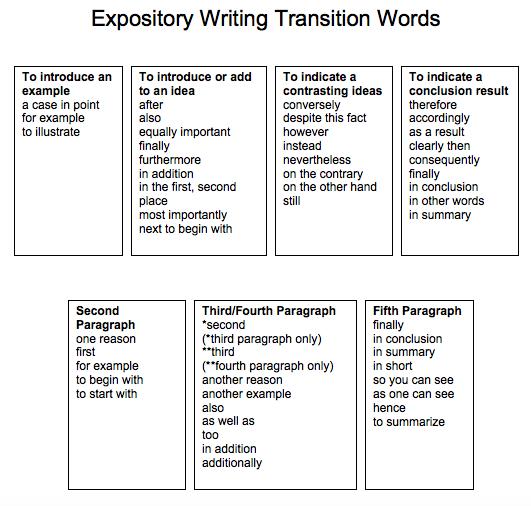 get writing paragraphs and essays custom w angel