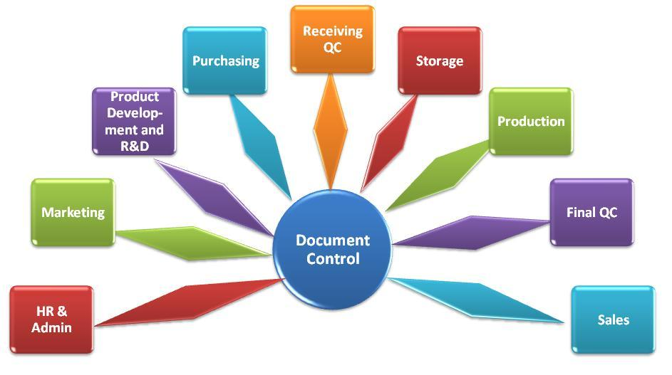 document controller system Galaxy Consulting Blog: Document Control Systems Reviews - Arena