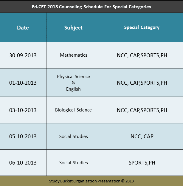 edcet 2013 Counseling Schedule For Special Categories