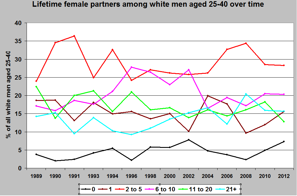 Number of sex partners for female 19
