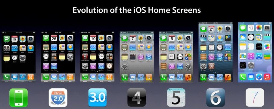 Evolución del sistema operativo del iPhone