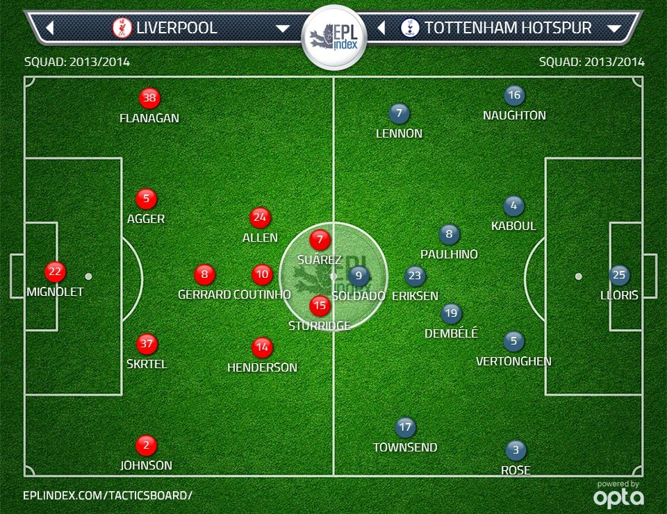 Possible lineups: Liverpool vs Spurs