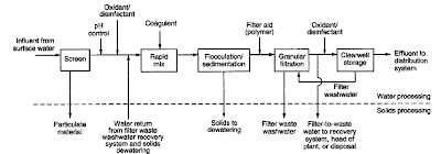 Water treatment plant using these processes is shown bellow