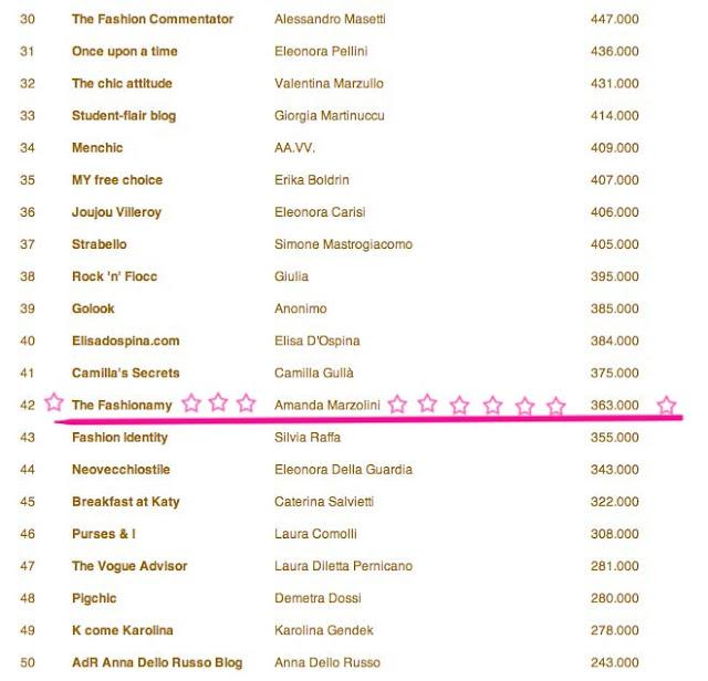 i migliori 50 blog italiani nella classifica LES CHAIERS FM, les chaiers fm, fashion marketing, amanda marzolini, italian fashion bloggers, chiara ferragni, alessia milanese, laura manfredi, the blonde salad, rocknmode, chilicool,
