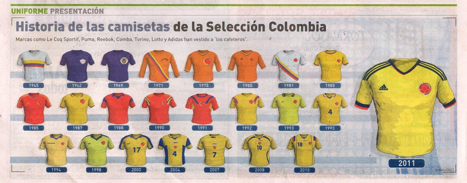 Nuevo Uniforme ADIDAS de la Seleccion Colombia