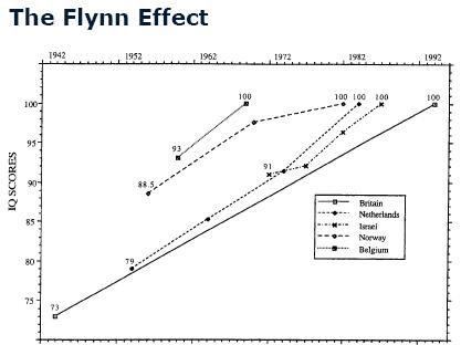 The Flynn Effect | Funky Ed\'s