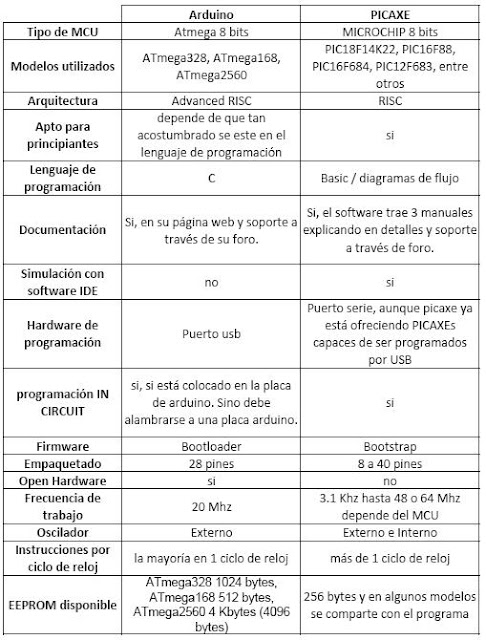 Comparación entre Arduino y PICAXE Comparaci%25C3%25B3n+Arduino+PICAXE