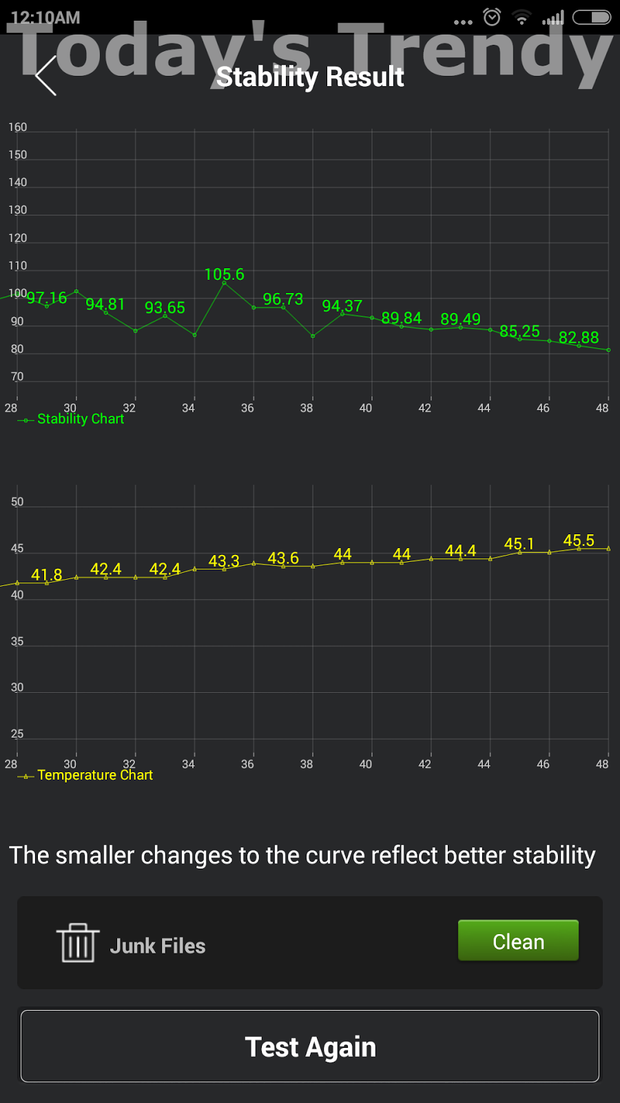 Xiaomi Mi 4 stability result