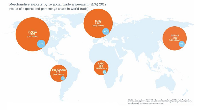 Top 5 Regional Trade Agreements In The World Advancedontrade
