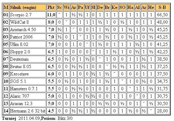 Jurek Chess Ranking (JCR) - Page 4 3liga9.4.2011