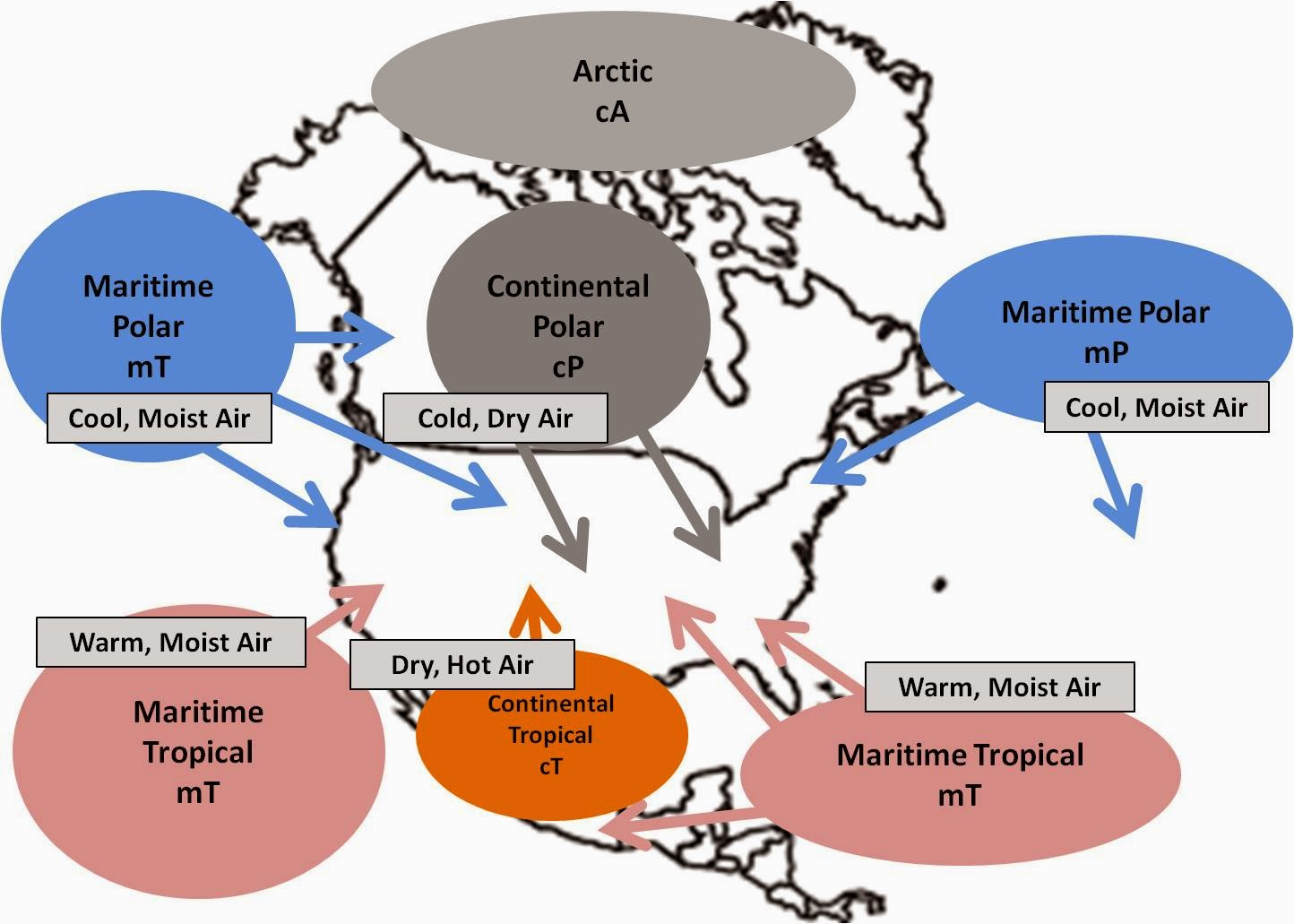 these are the air masses that have the most influence north america each air mass impacts different parts of the north america as well as have unique types