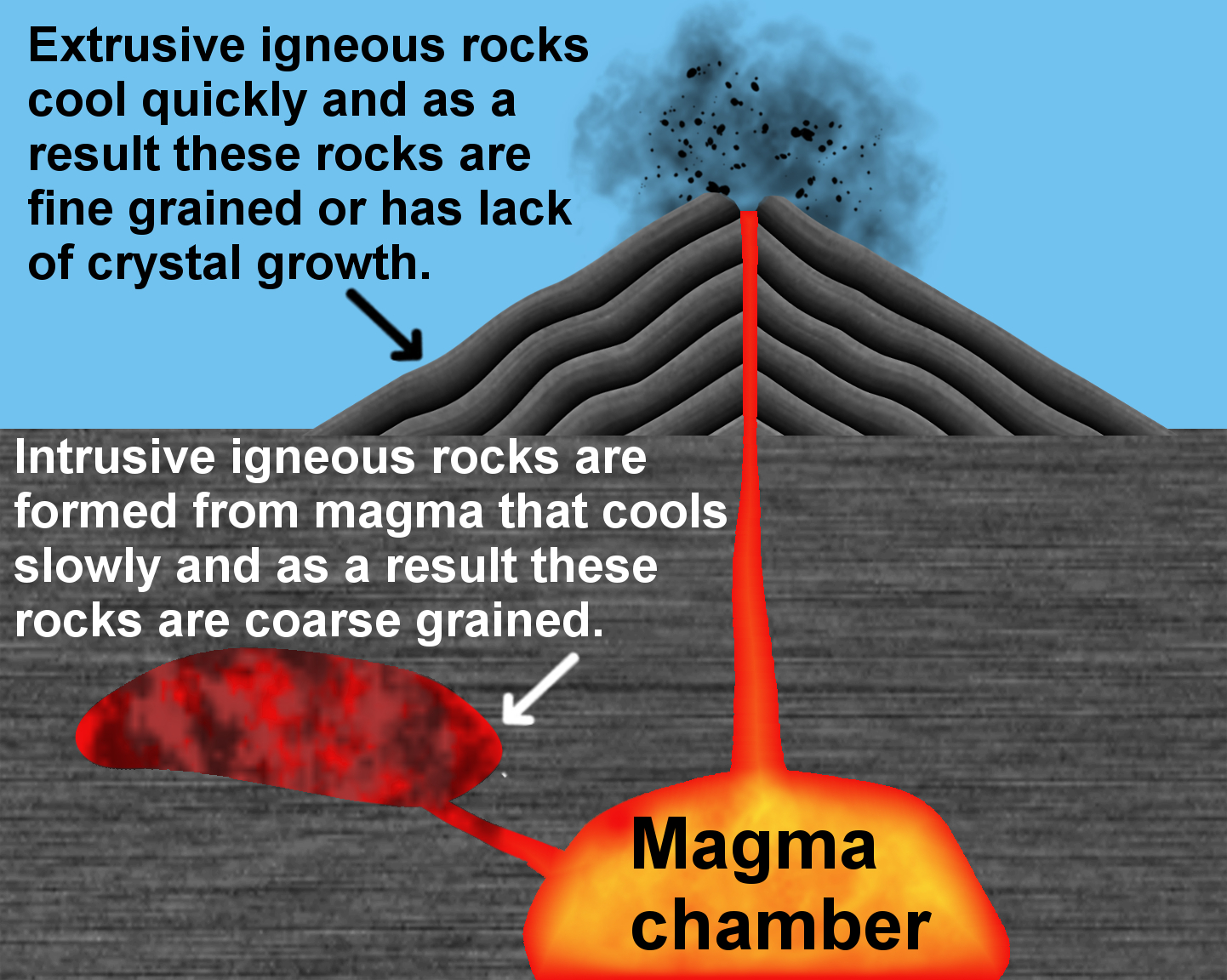 Volcanism and Igneous Rocks ~ Learning Geology