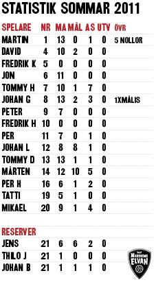 Statistik 2011