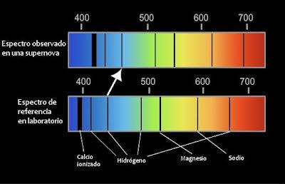En la imagen superior, de la suernova, se observan las líneas  desplazadas hacia el rojo. Esto es el fenómeno conocido como