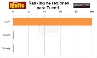 Ranking regiones en Tuenti 2011