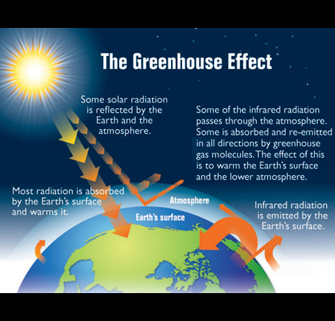 Claes johnson on mathematics and science what is the for Green housse effect