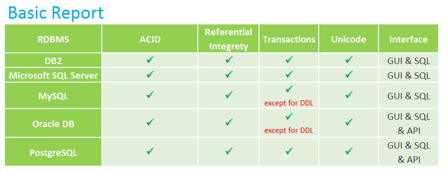 comparison of rdbms