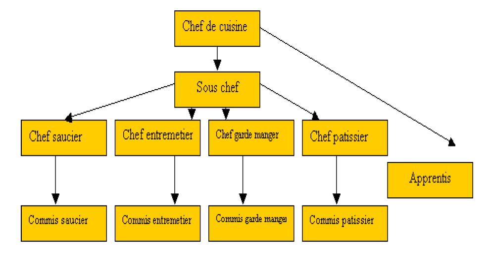 En la cocina de danna garc a unidad i for Estructura de una cocina industrial