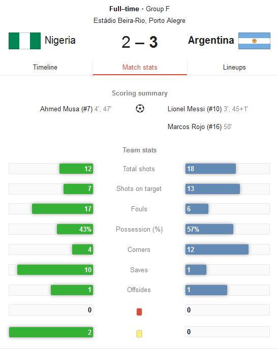 Hasil Pertandingan Nigeria vs Argentina Tadi Malam