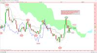 analyse technique de l'argent réintégration du nuage