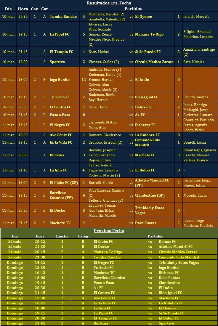 Los Números del Campeonato