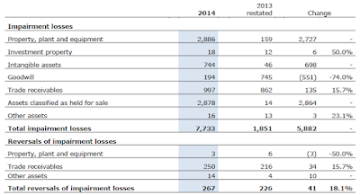 Enel, annual, report, 2014, impairment costs