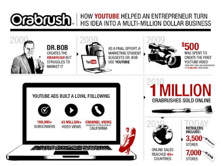 The lucky Utah man used YouTube making money
