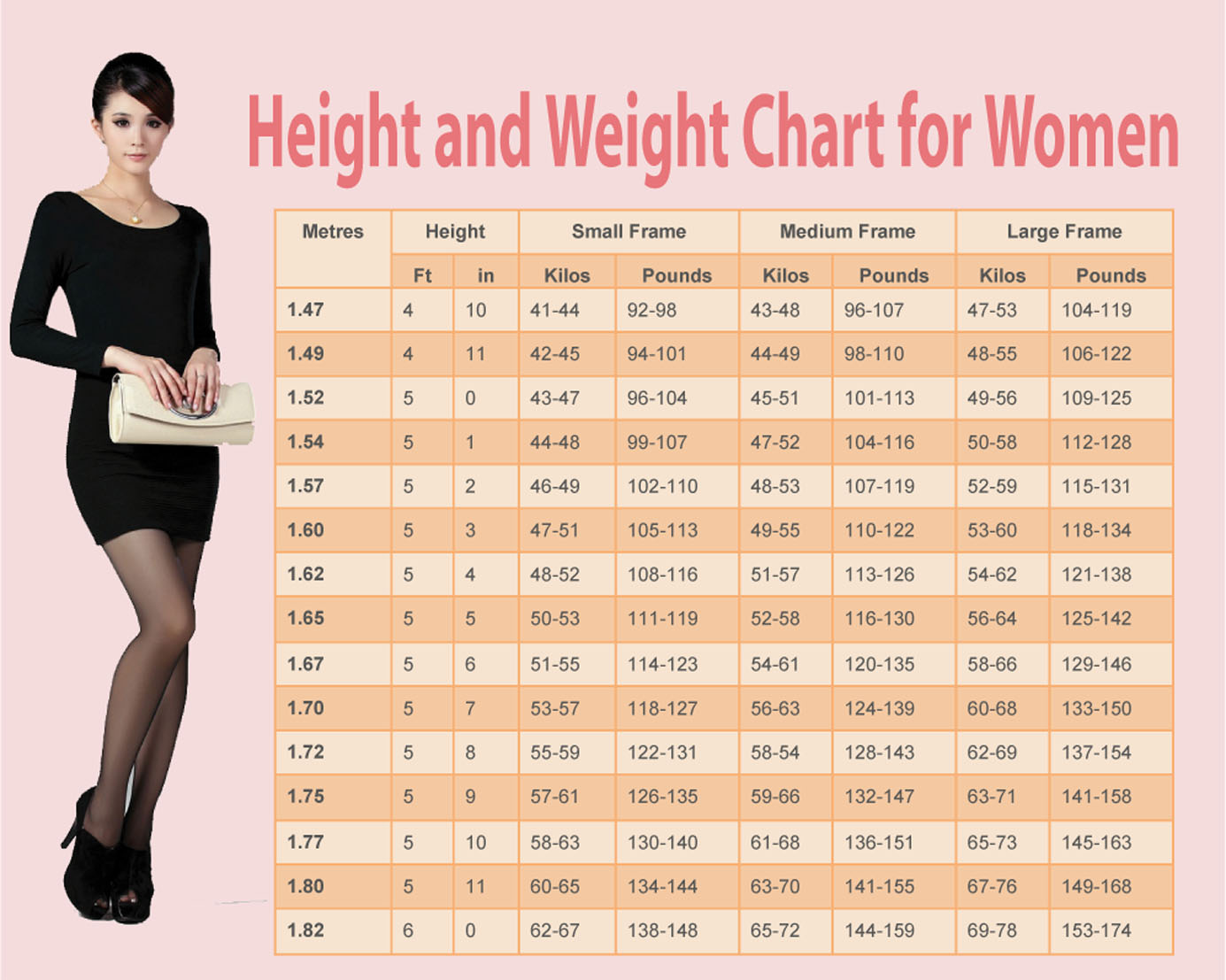 Weight chart for women whats your ideal weight according to your theres a big difference between desired and ideal weight whereas desired weight can often be unhealthy ideal weight is how much your body needs to weigh geenschuldenfo Choice Image