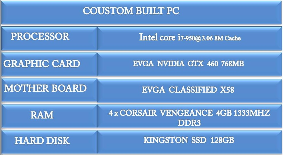 intel i7 950 evga nvidia gtx 460 768mb evga classified x58 16gb corsair vengence 1333mhz ddr3. Black Bedroom Furniture Sets. Home Design Ideas