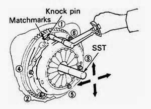 Sering kali kita di kecewakan oleh kopling tidak berfungsi. Pada mobil-mobil manual, kopling jadi elemen utama untuk system mobil.