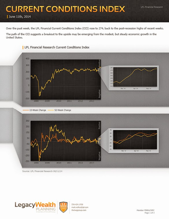 LPL Financial Research - Current Conditions Index - June 11, 2014