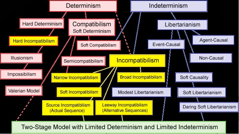 incompatibilism v compatibilism It is also important to keep in mind that both compatibilism and incompatibilism are claims about possibility free will: a philosophical study.