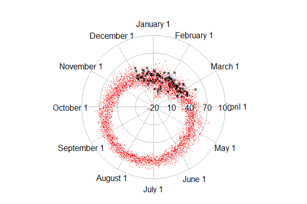 Example 9.25: It's been a mighty warm winter? (Plot on a circular axis)