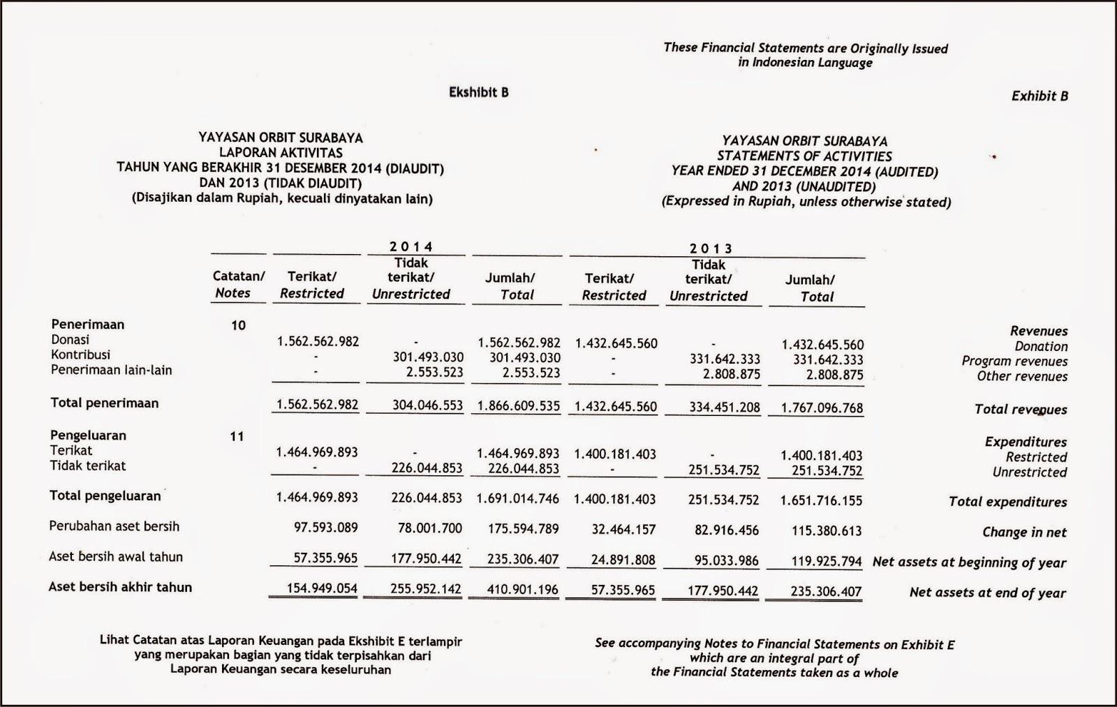 Our Right To Be Independent Laporan Audit Keuangan Yayasan Orbit Tahun 2014