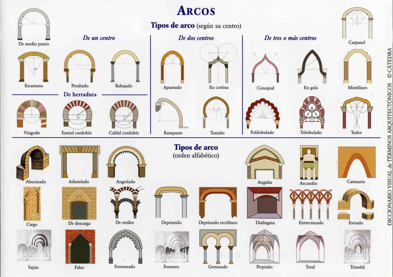 El maestro de obras xavier valderas la construcci n de arcos - Arcos decorativos para puertas ...