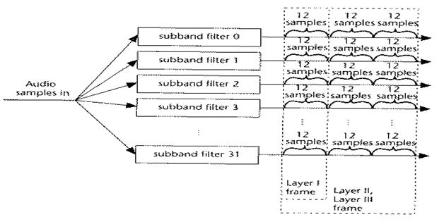 Lapisan Pada MPEG,audio samples