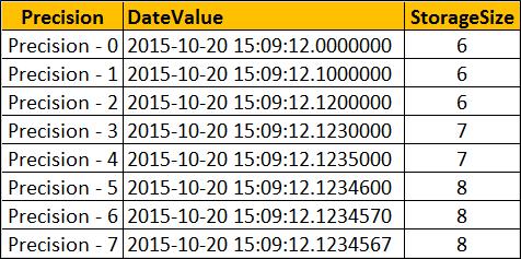 datetime2 precision scale