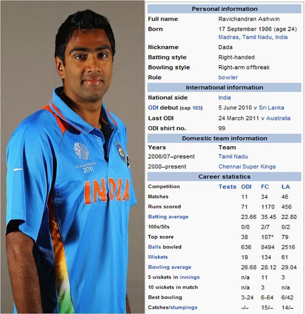 Daniel Raja 10:59 AM Biodata , Cricketer Ravichandran Ashwin to marry ...