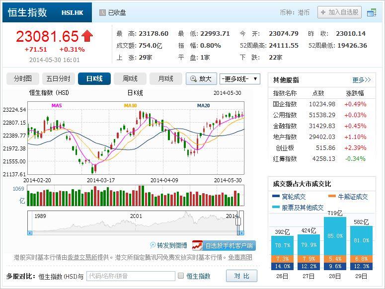 中国株コバンザメ投資 香港ハンセン指数20140530