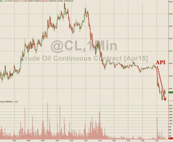 WTI Plunges To $42 Handle On Massive API Inventory Build