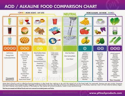makanan beralkali vs makanan berasid