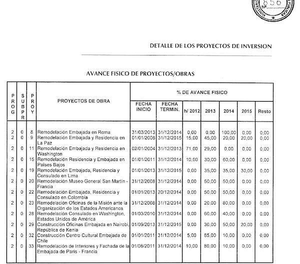 Insólitos números en presupuesto para remodelación de embajadas ...