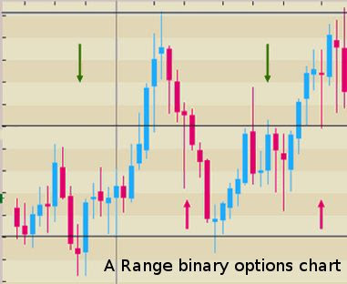 Range binary option