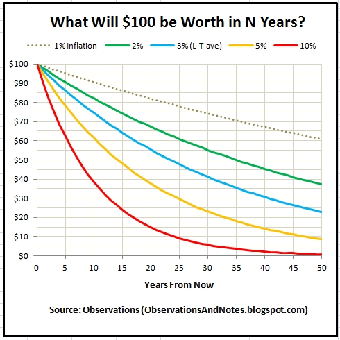 Observations: What Will $100 be Worth in 10 - 20 Years?