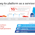 PaaS Cloud - The Rise of The Developer Entrepreneur