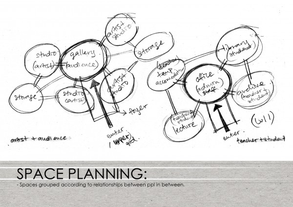 E x p e r i e n t i a l a r t s p a c e art gallery for Space planning architecture