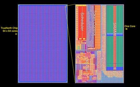 TrueNorth Neuromorphic Chip