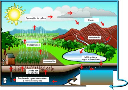 Como se forman las aguas subterraneas
