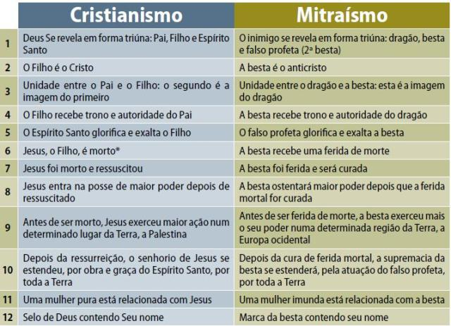 Cristianismo, Mitraísmo, Historia