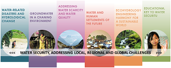 Infographic showing six main themes of IHP-VIII on water security